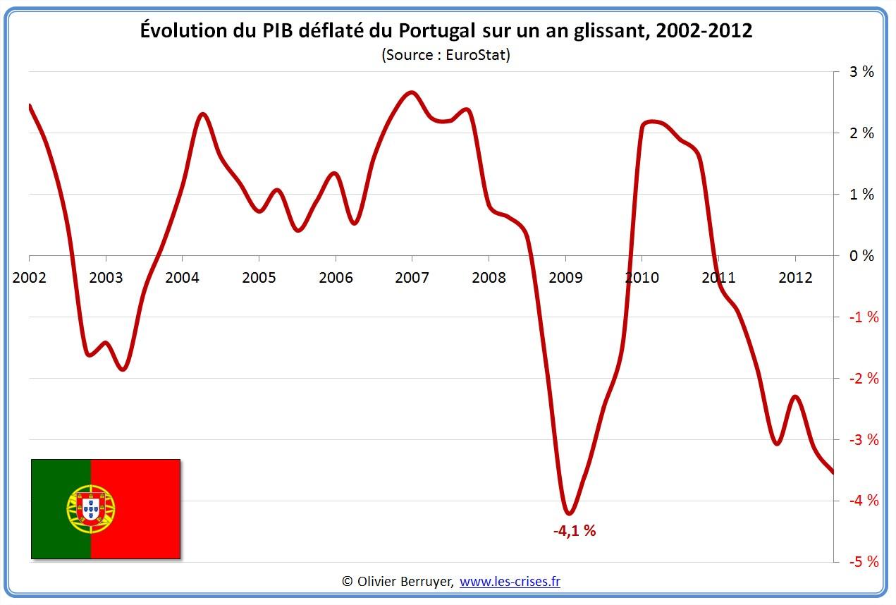 0642 pib trimestriel du portugal for Chambre de commerce portugaise en france