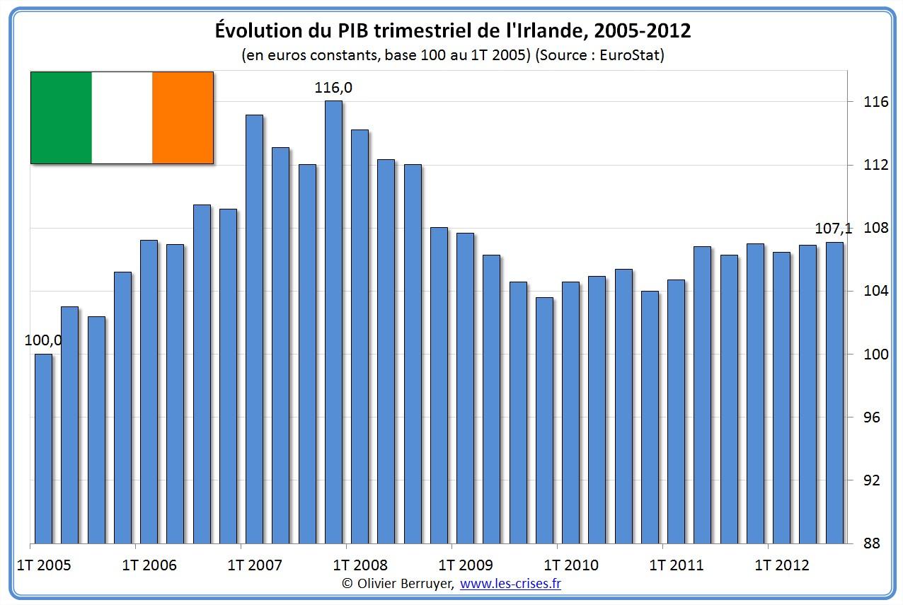 Évolution PIB Irlande