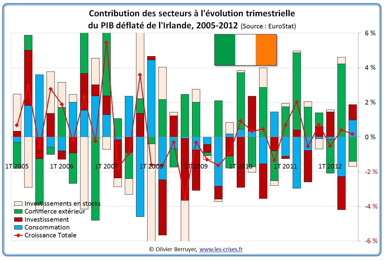 Contributions évolution PIB Irlande