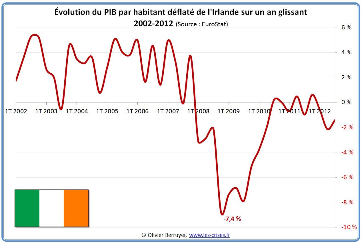 Évolution PIB par habitant Irlande