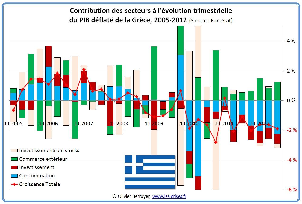 Contributions évolution PIB Grèce