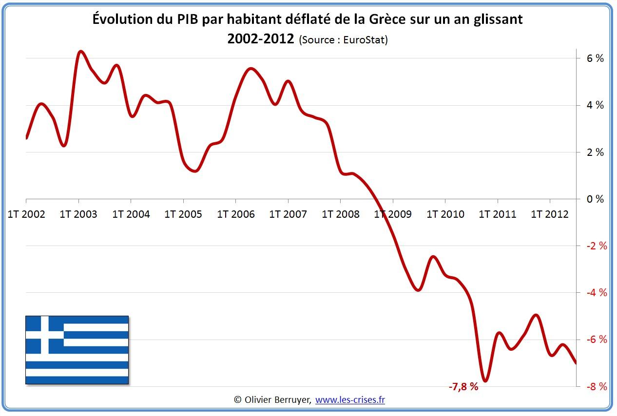 Évolution PIB par habitant Grèce