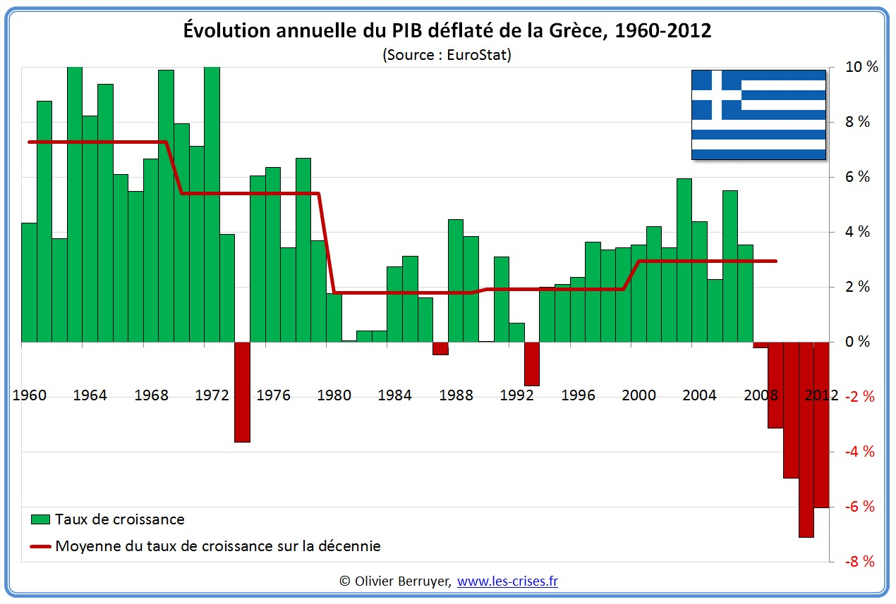 Évolution PIB  Grèce