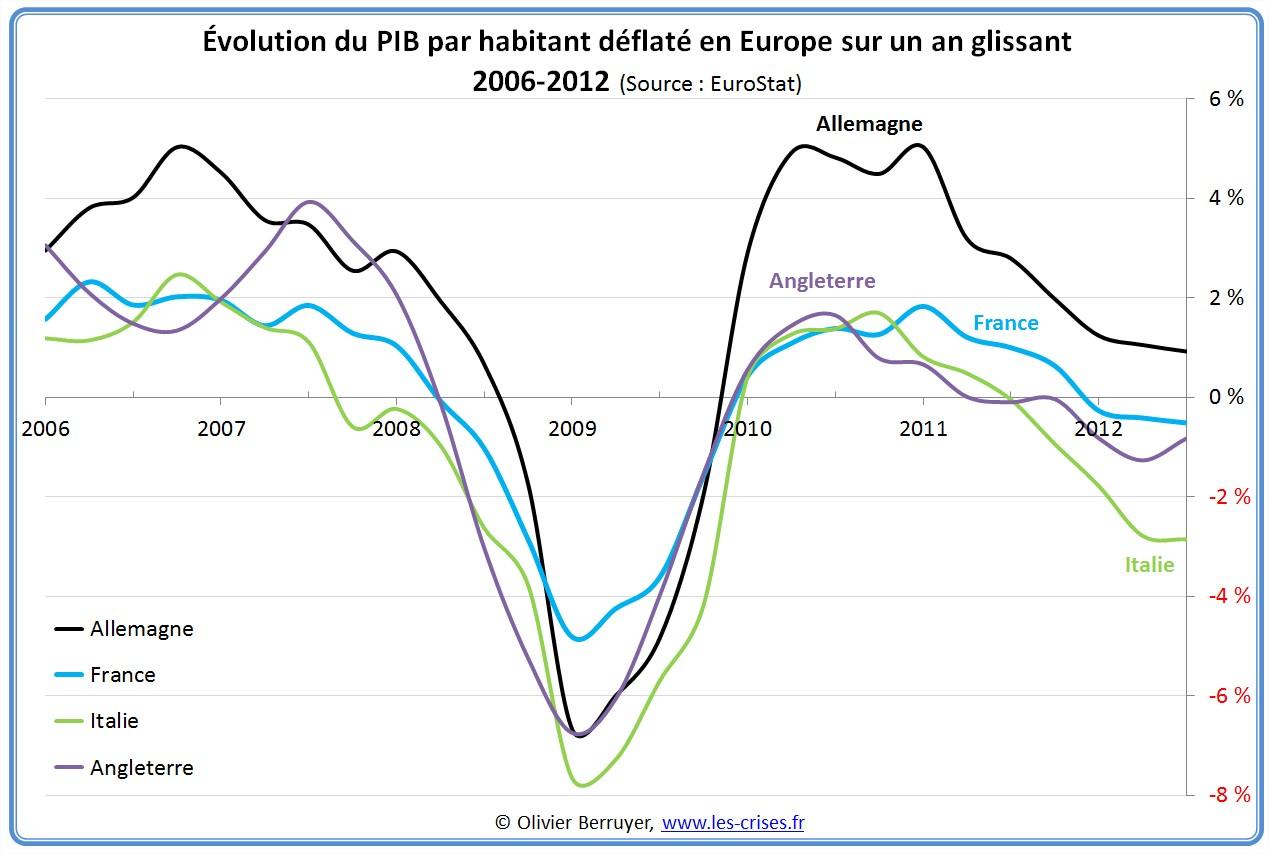Évolution PIB europe