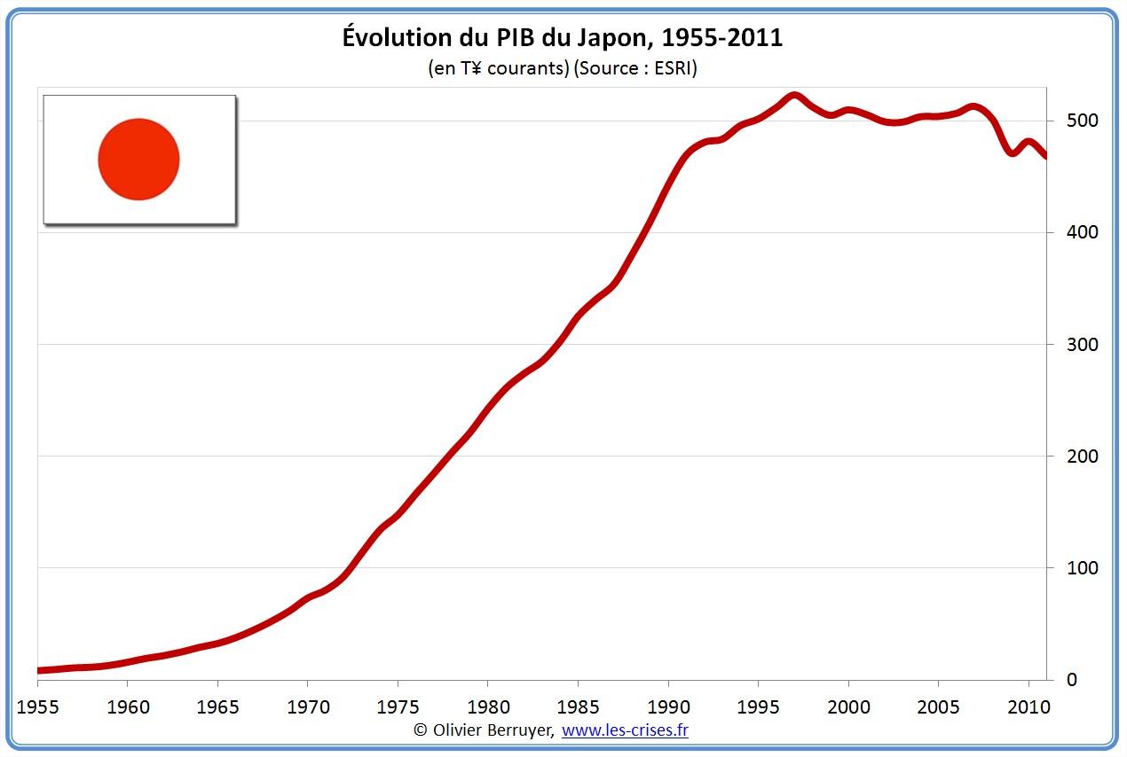 PIB nominal du Japon