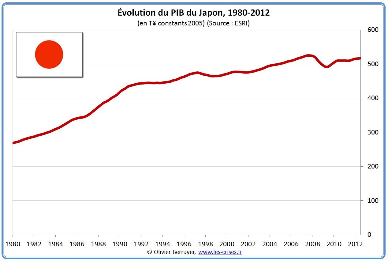 PIB déflaté du Japon