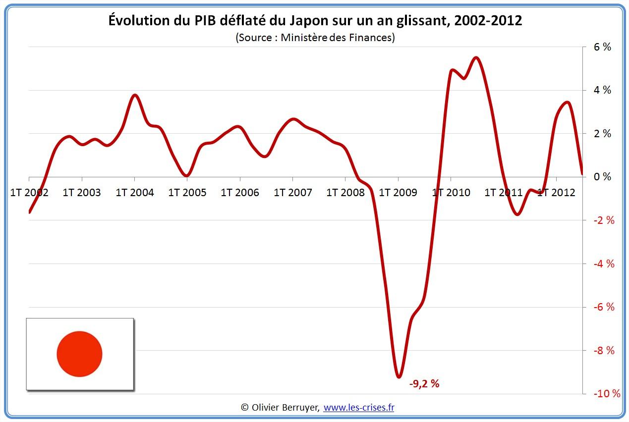Composantes du PIB déflaté du Japon