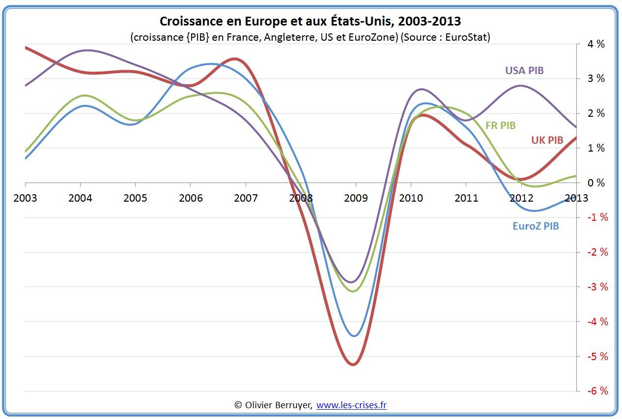 PIB et déficit