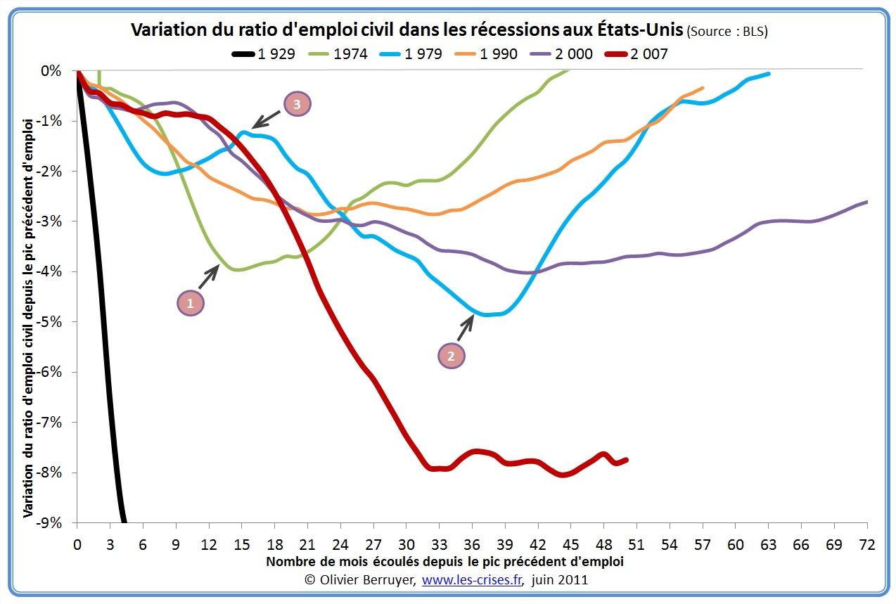 Variation du ratio d'emploi civil américain durant les récessions passées