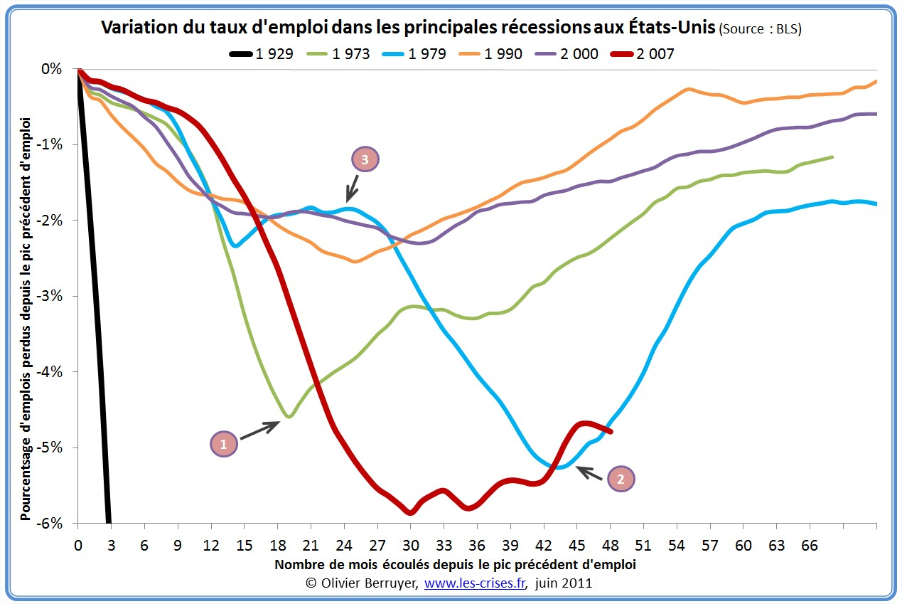 Variation du taux d'emploi américain durant les récessions passées