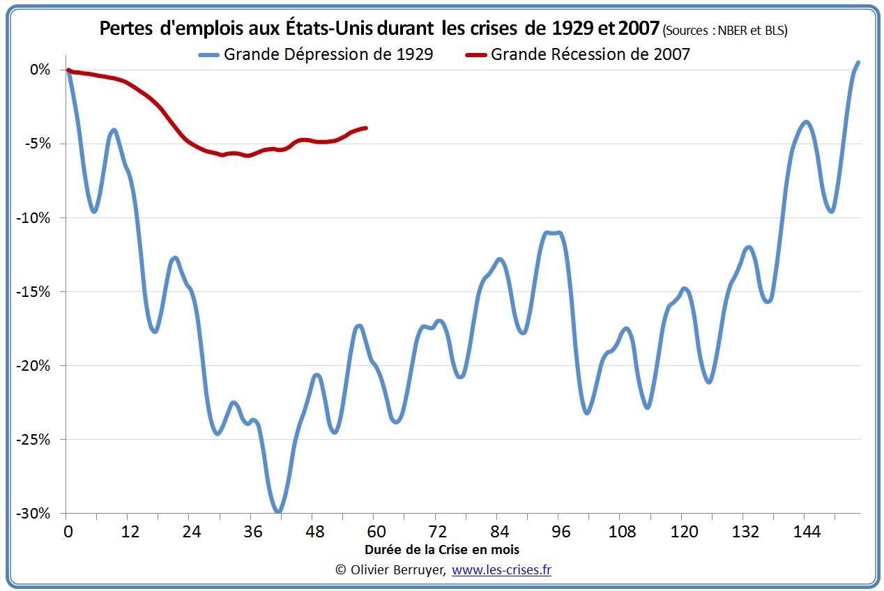 Comparaison du chomage en 1929 et 2007