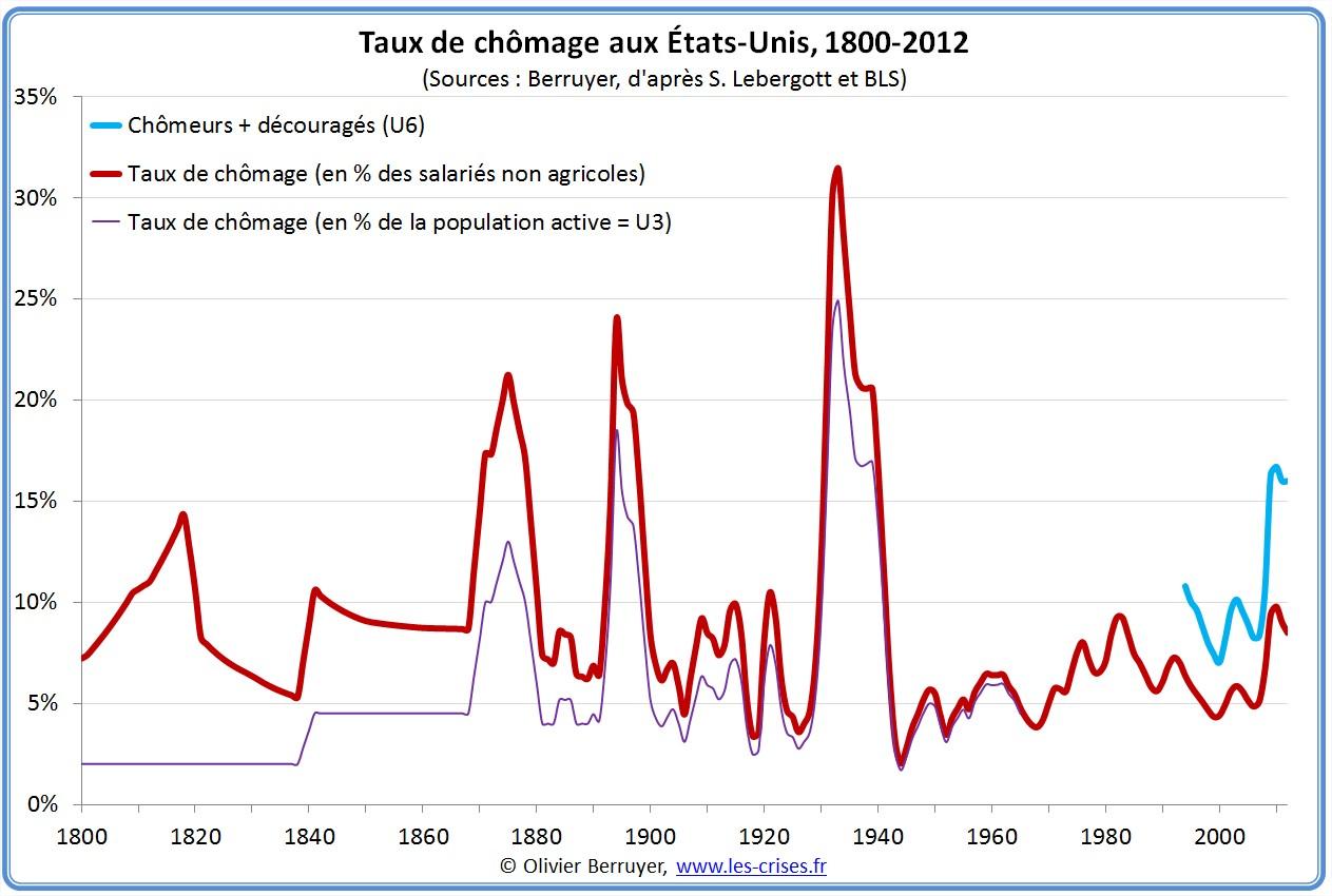 Historique du chomage américain depuis 1800