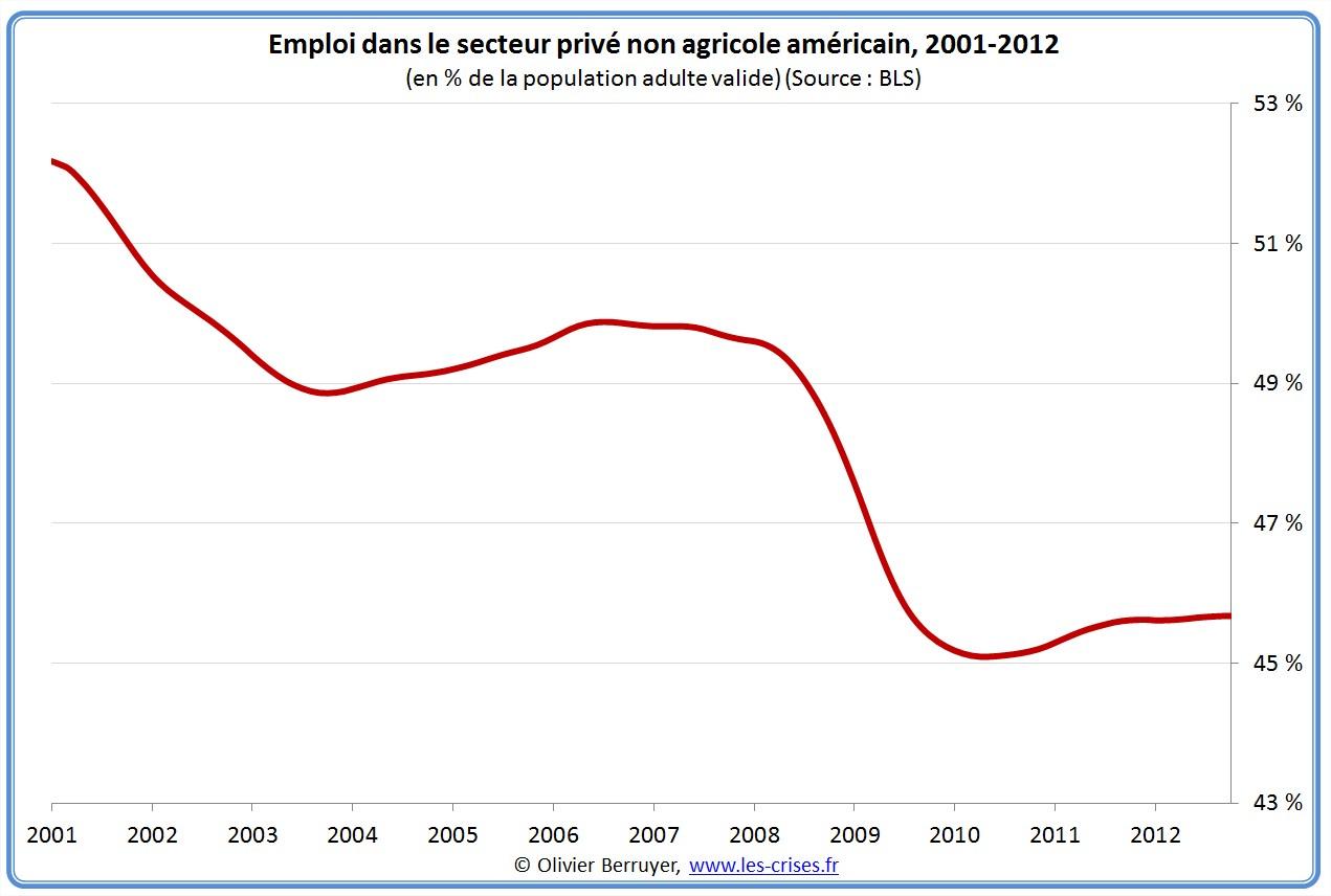 Analyse détaillée du chômage américain États-unis USA