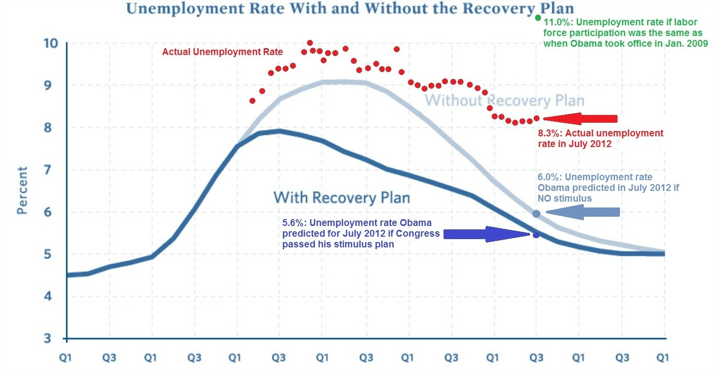 Analyse détaillée du chômage américain Etats-unis USA