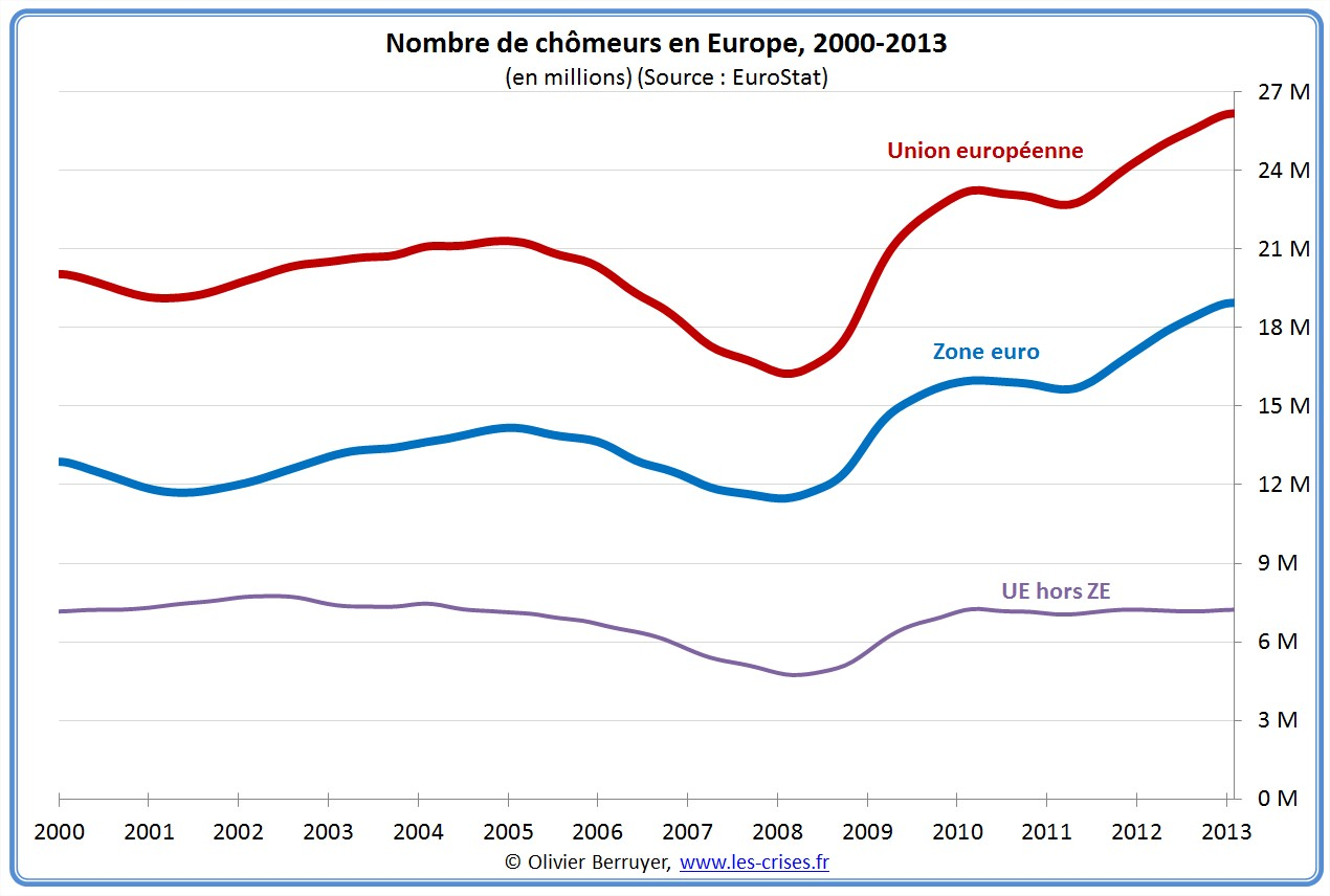 chômage, statistiques réelles de l'emploi,  Nairu - Page 2 01-nombre-chomeurs-europe