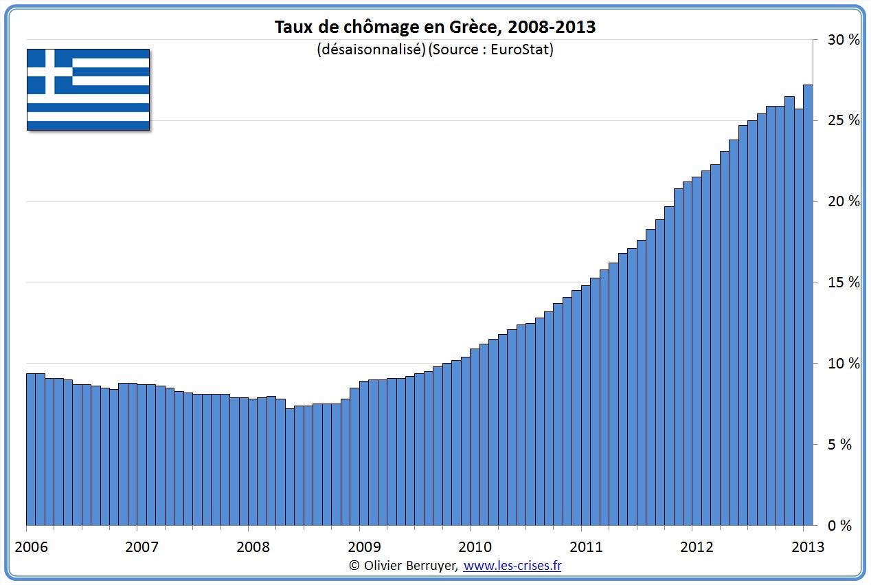 Pertes d'emplois en Europe
