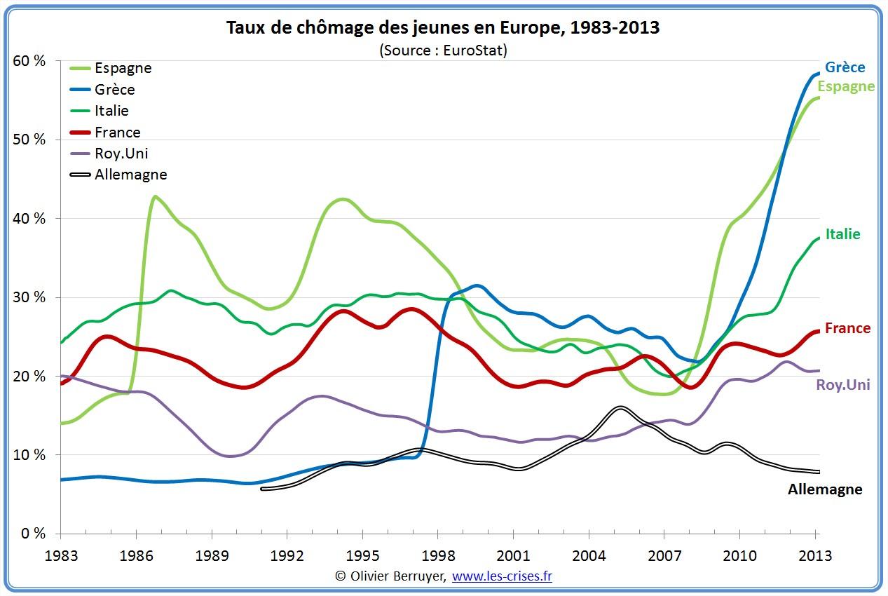 Taux de chômage en Europe