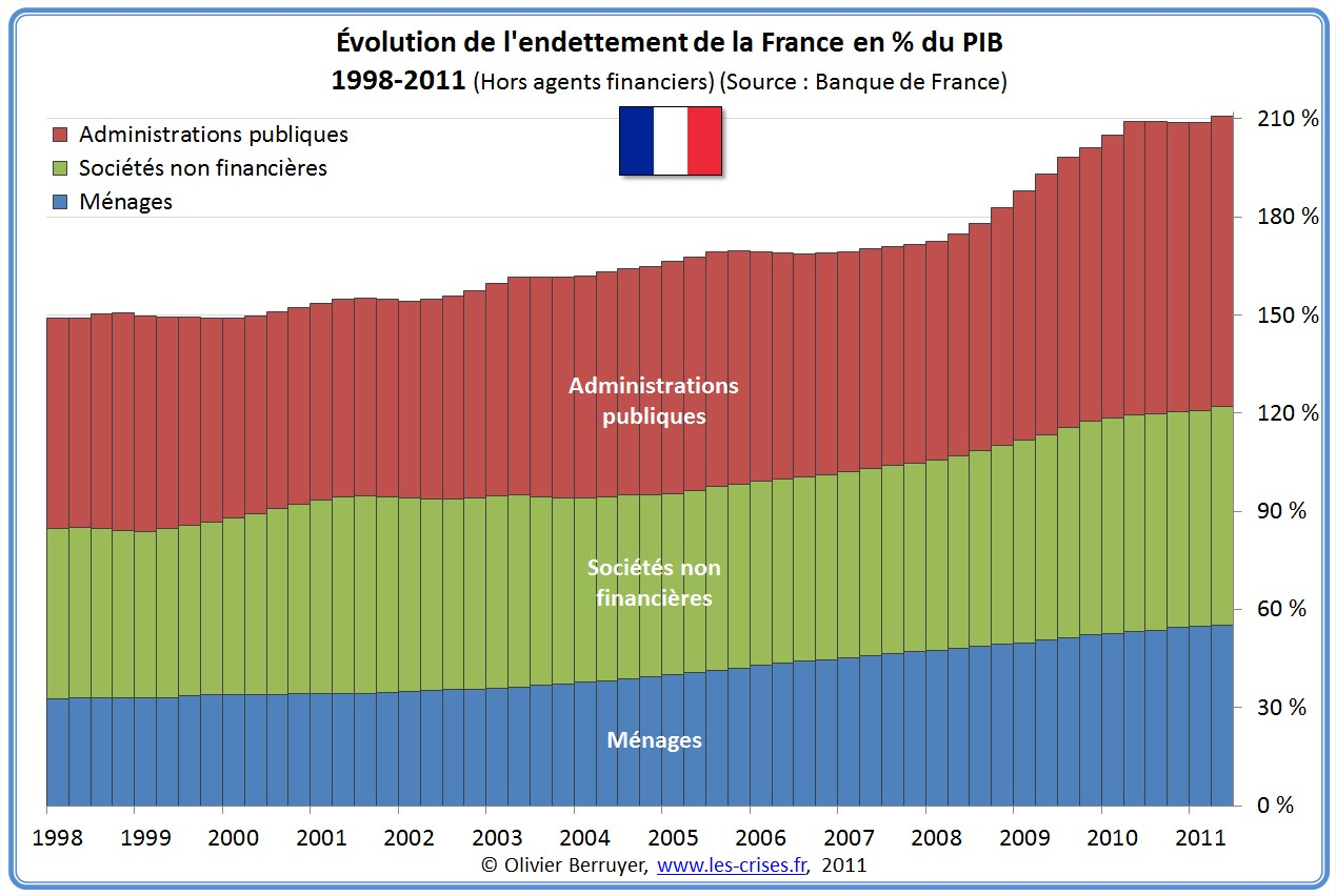 http://www.les-crises.fr/images/0800-dettes-totales/0390-dette-secteurs-france/01-dette-secteurs-france-1.jpg