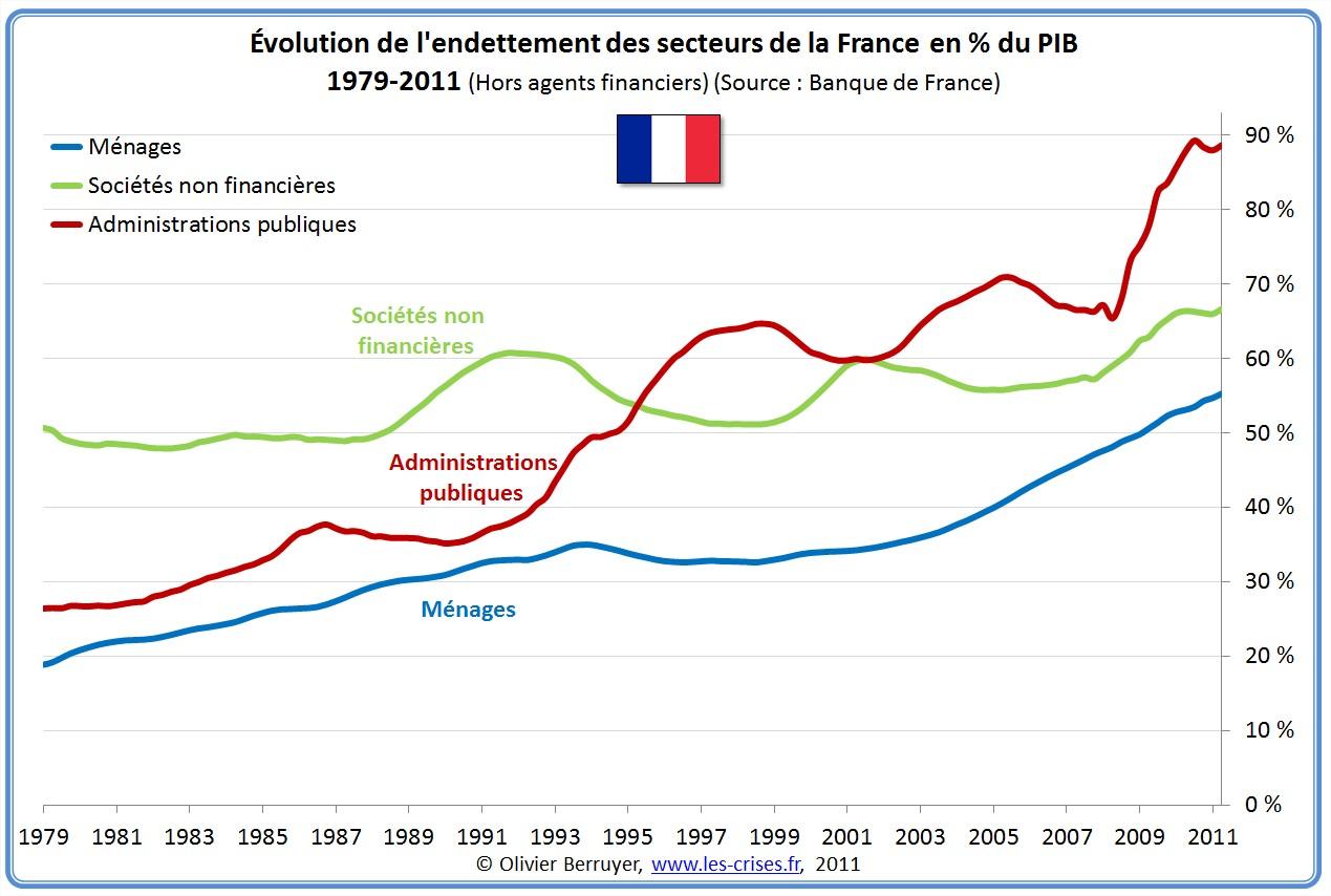 Dette Totale secteurs France