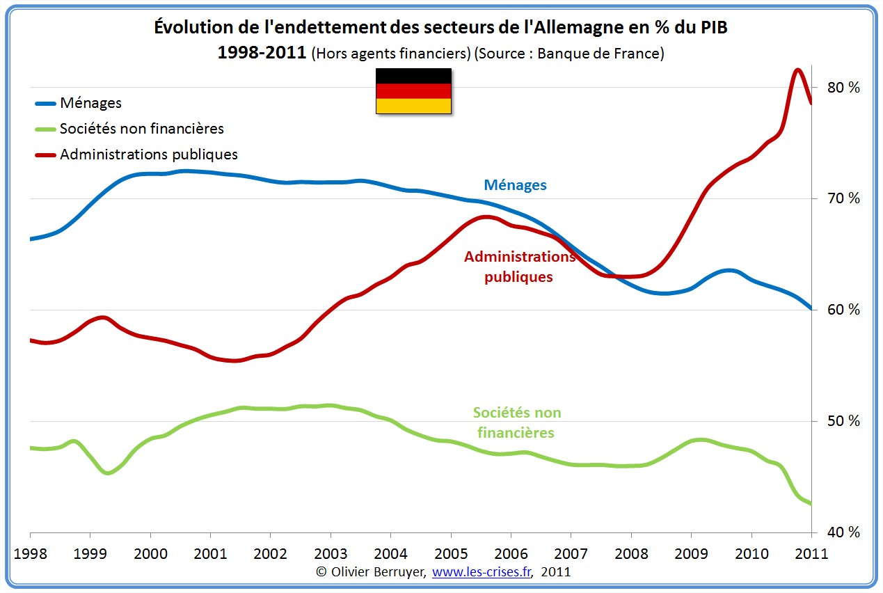 Dette Totale secteurs Allemagne