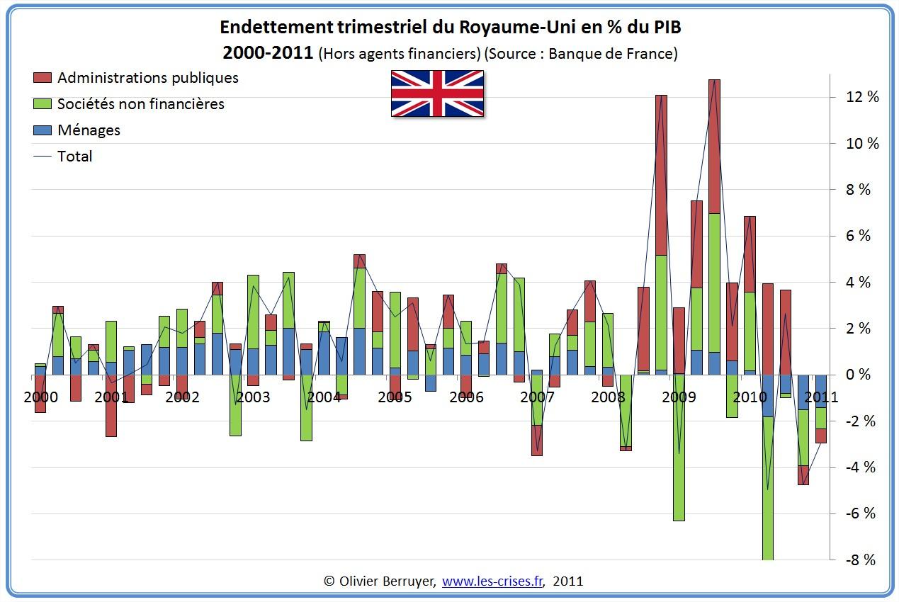 Dette Totale secteurs Angleterre