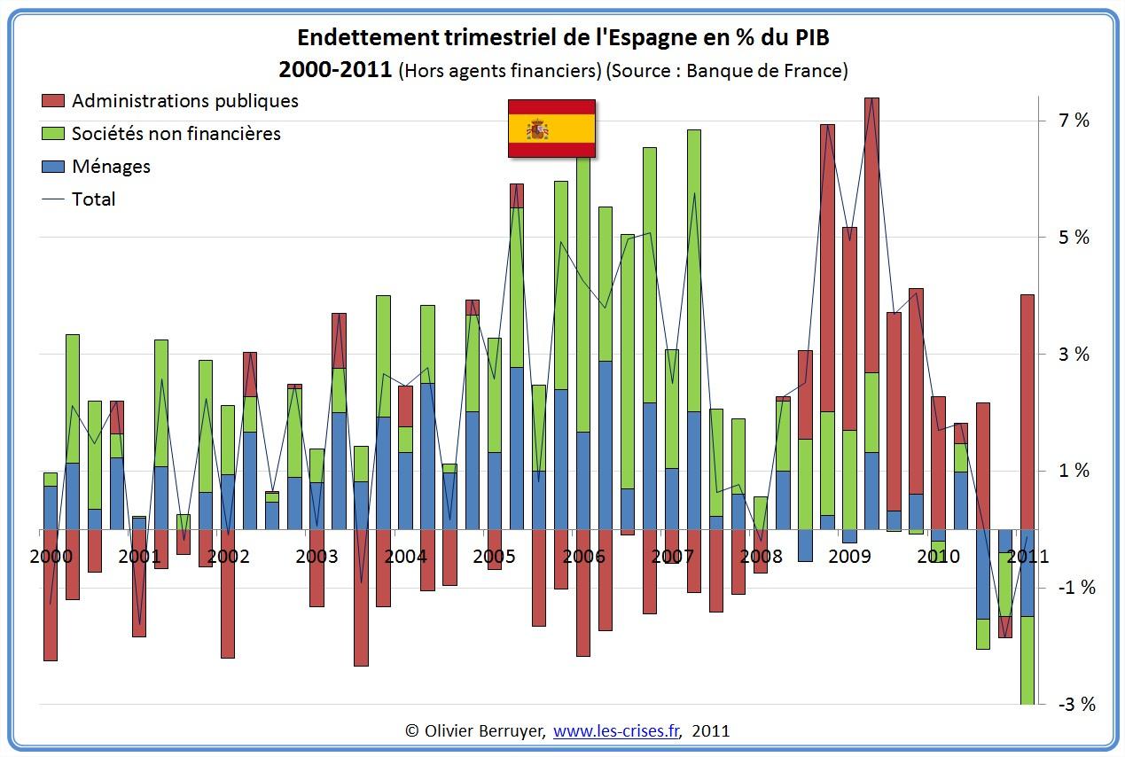 Dette Totale secteurs Espagne