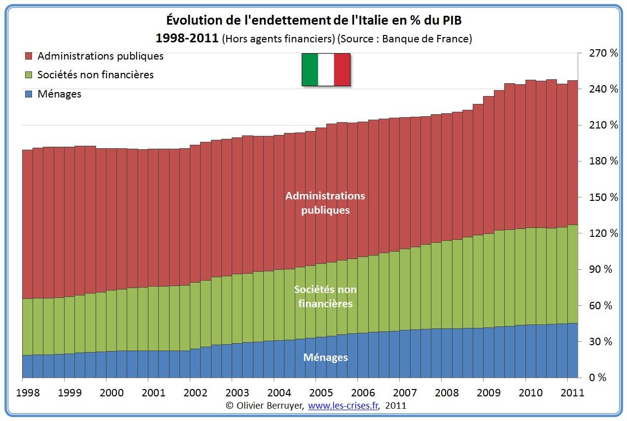 Dette Totale secteurs Italie