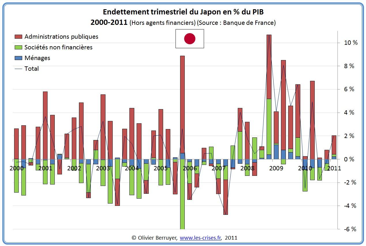 Dette Totale secteurs Japon