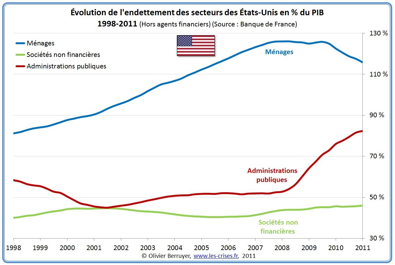 Dette Totale secteurs États-Unis