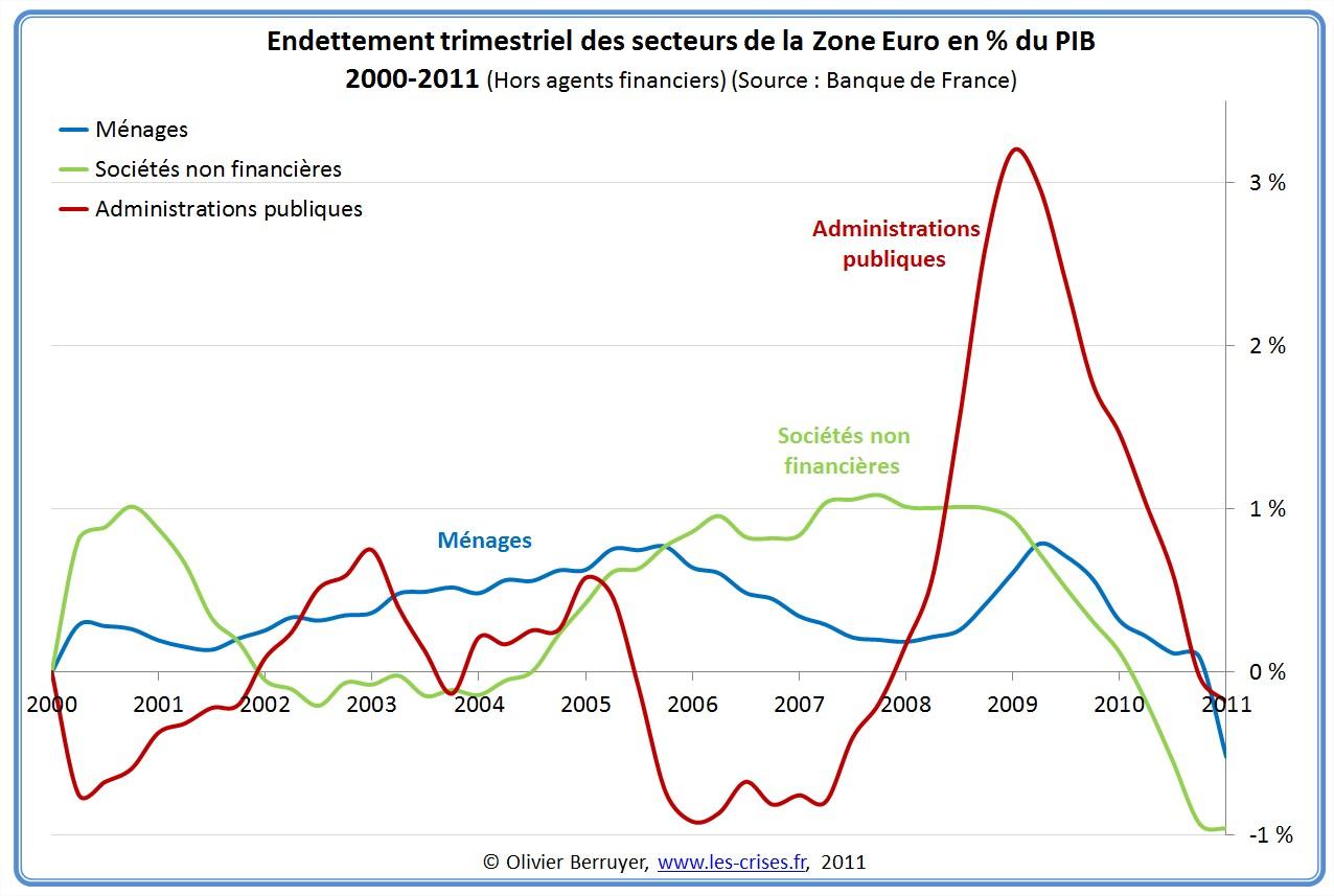 Dette Totale secteurs Zone Euro