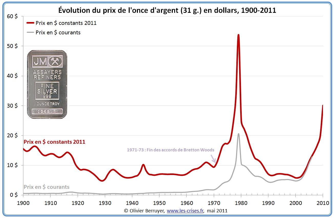 Prix de l'argent en dollar depuis 1900