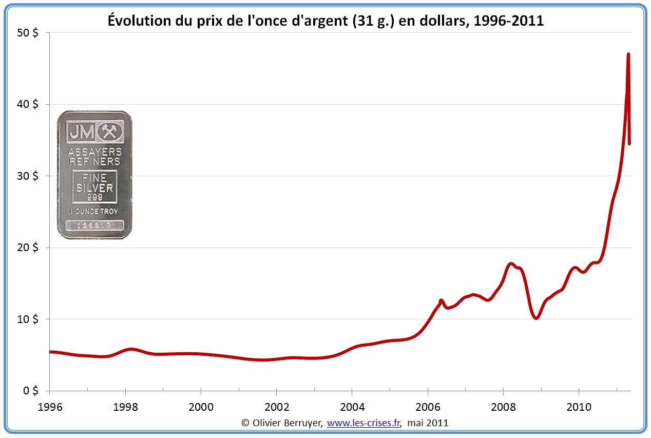Prix de l'argent en dollar depuis 1996