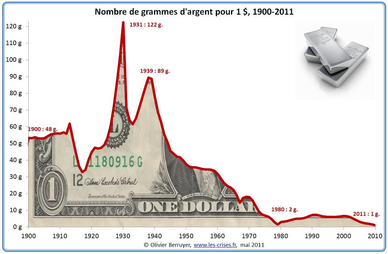 Prix du dollar en argent depuis 1900