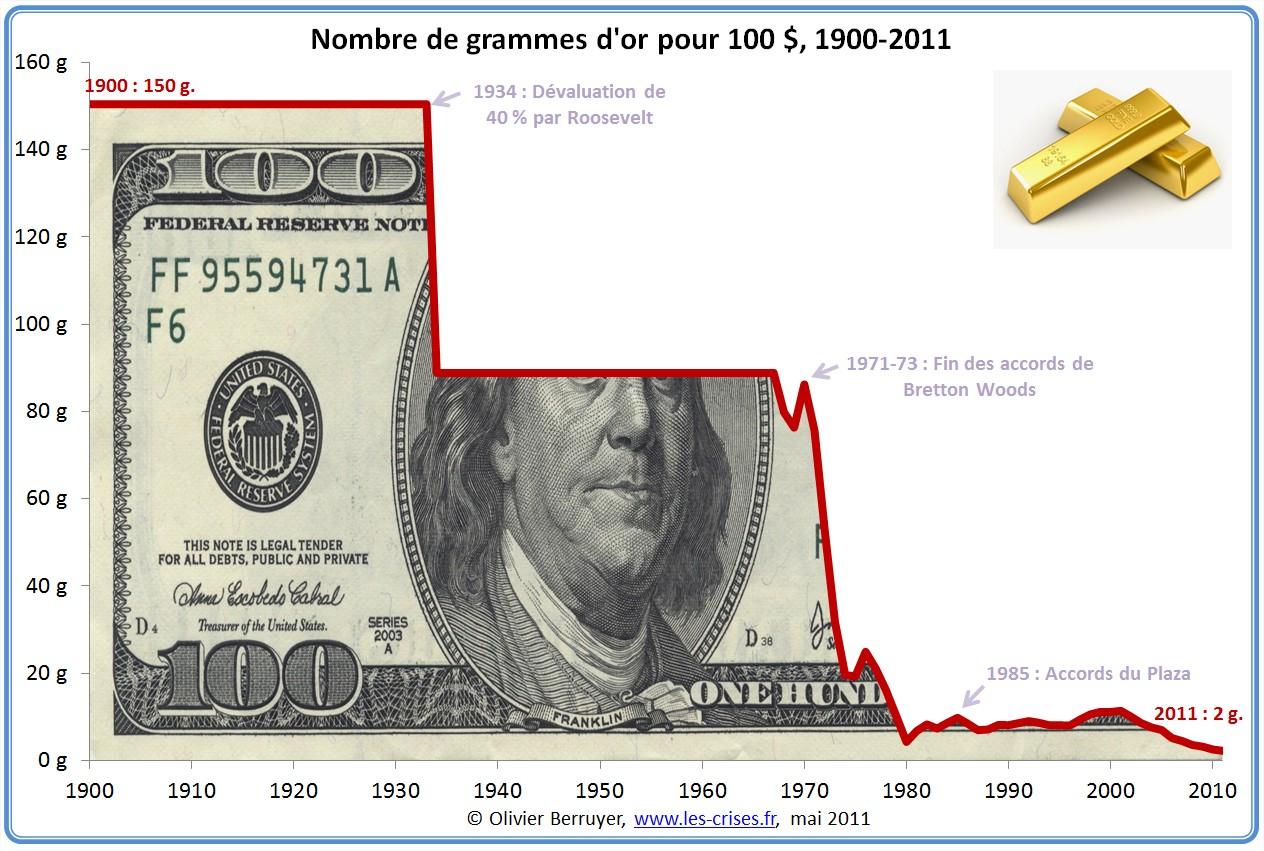 Prix du dollar en or depuis 1900