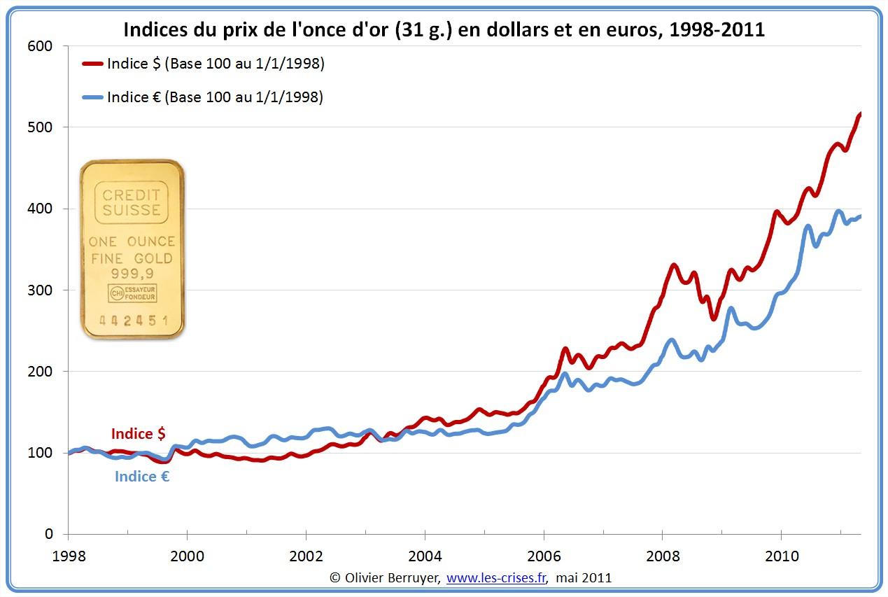 Prix de l'or en dollar et en euro depuis 1998