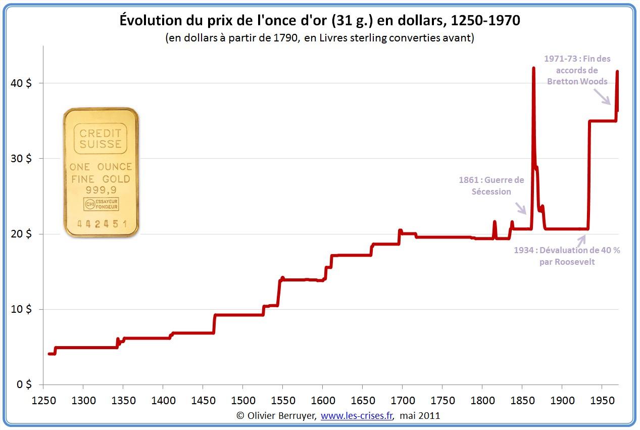 Prix de l'or en dollar 1250-1970