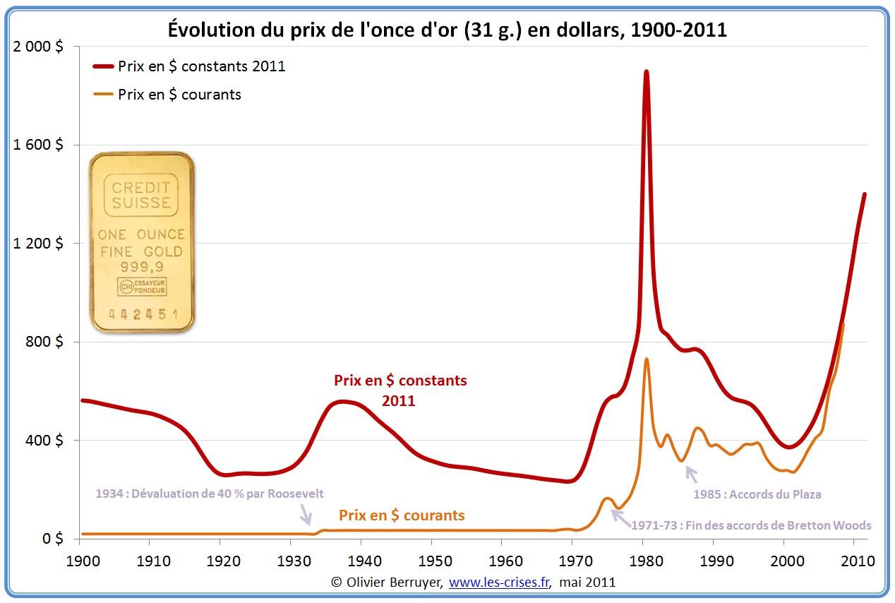 Prix de l'or en dollar depuis 1900