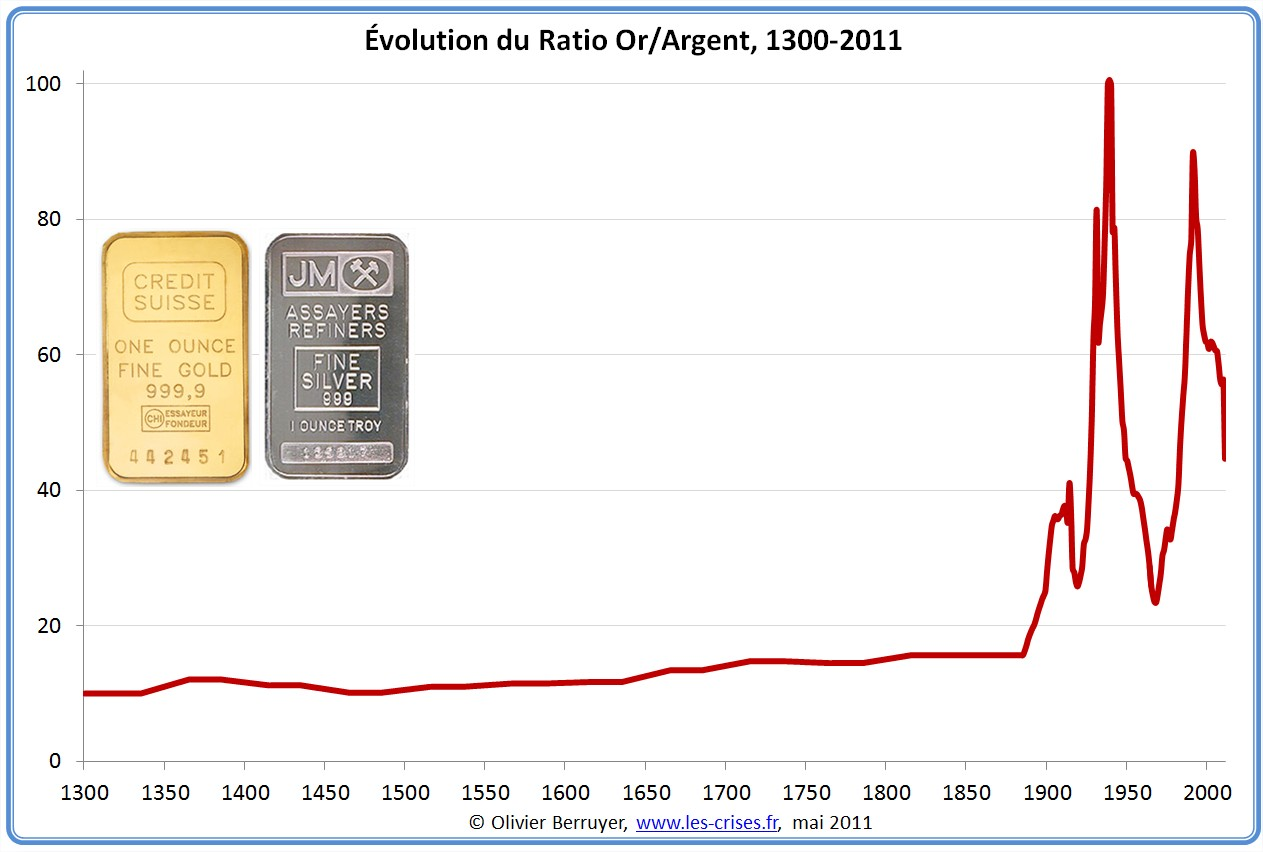 Prix du dollar en argent depuis 1300.jpg