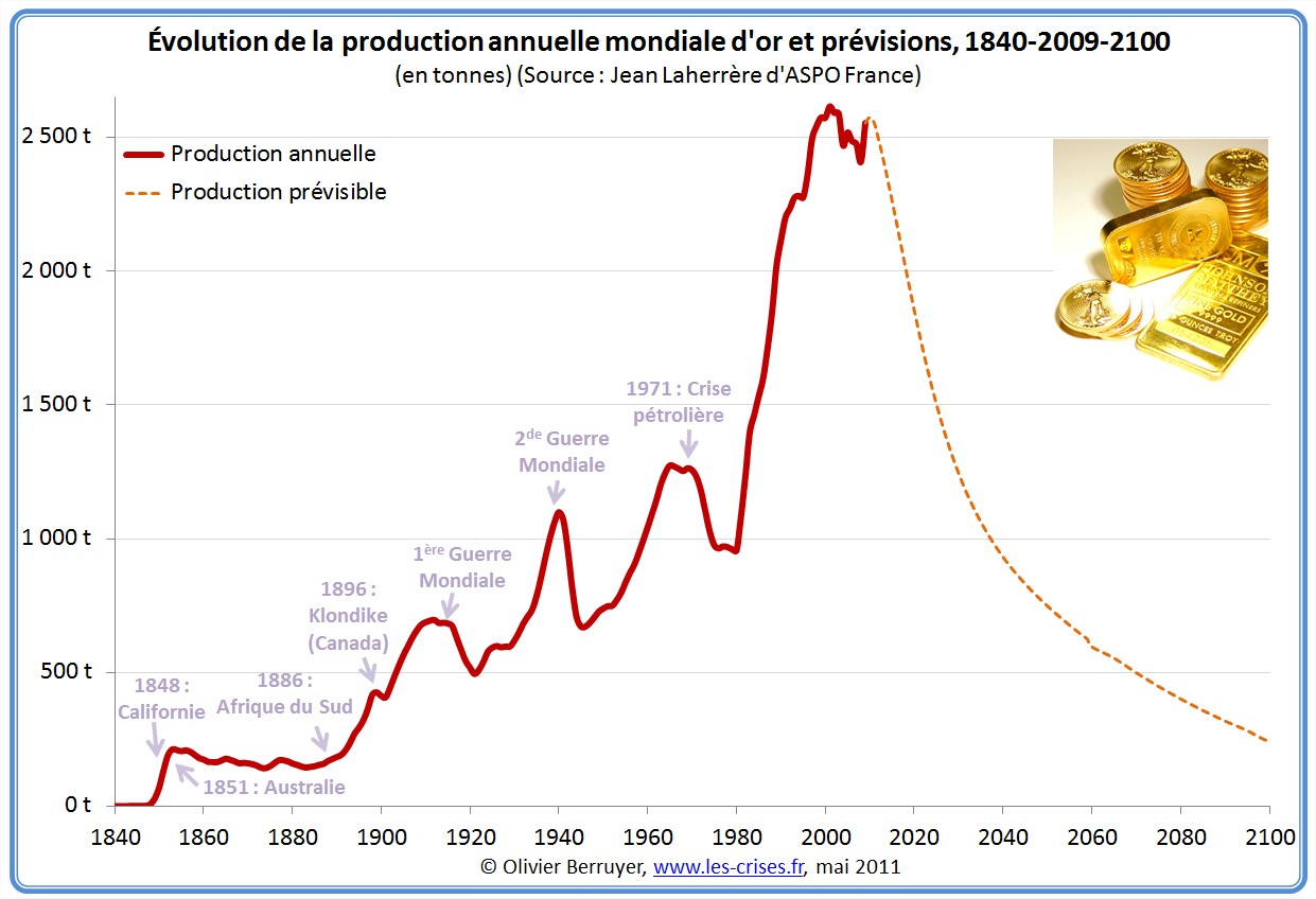 Production mondiale d'or depuis 1840