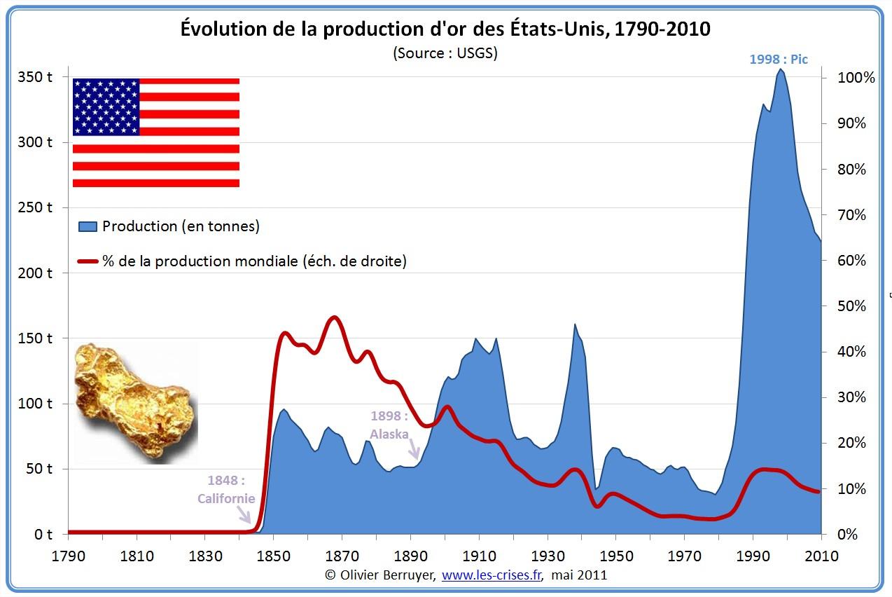 Production d'or des États-Unis