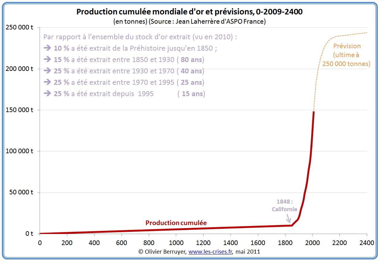 Production mondiale cumulée d'or depuis 1840