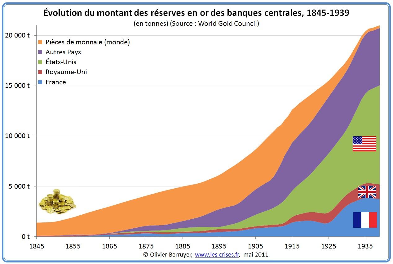 Réserves d'or des banques centrales 1845-1939
