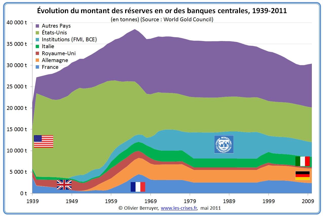 Réserves d'or des banques centrales depuis 1939