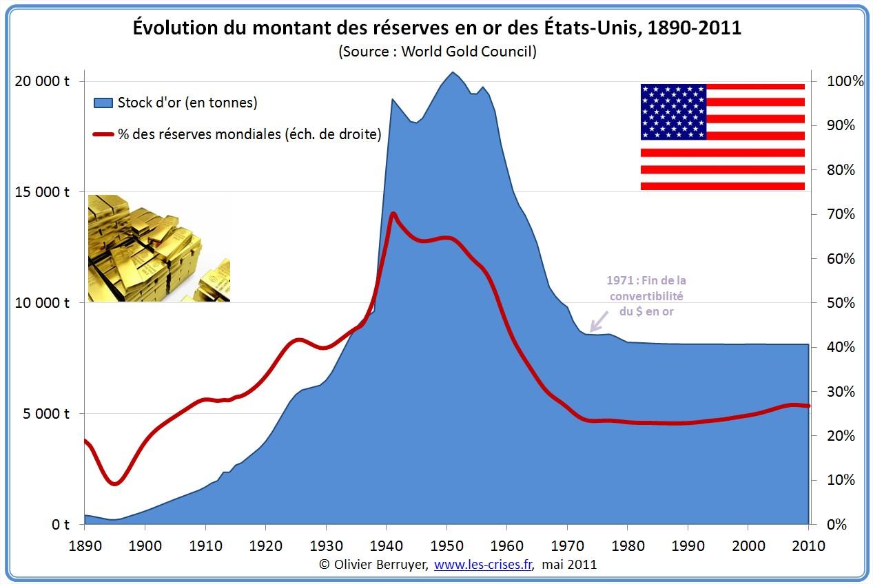 Réserves d'or des États-Unis