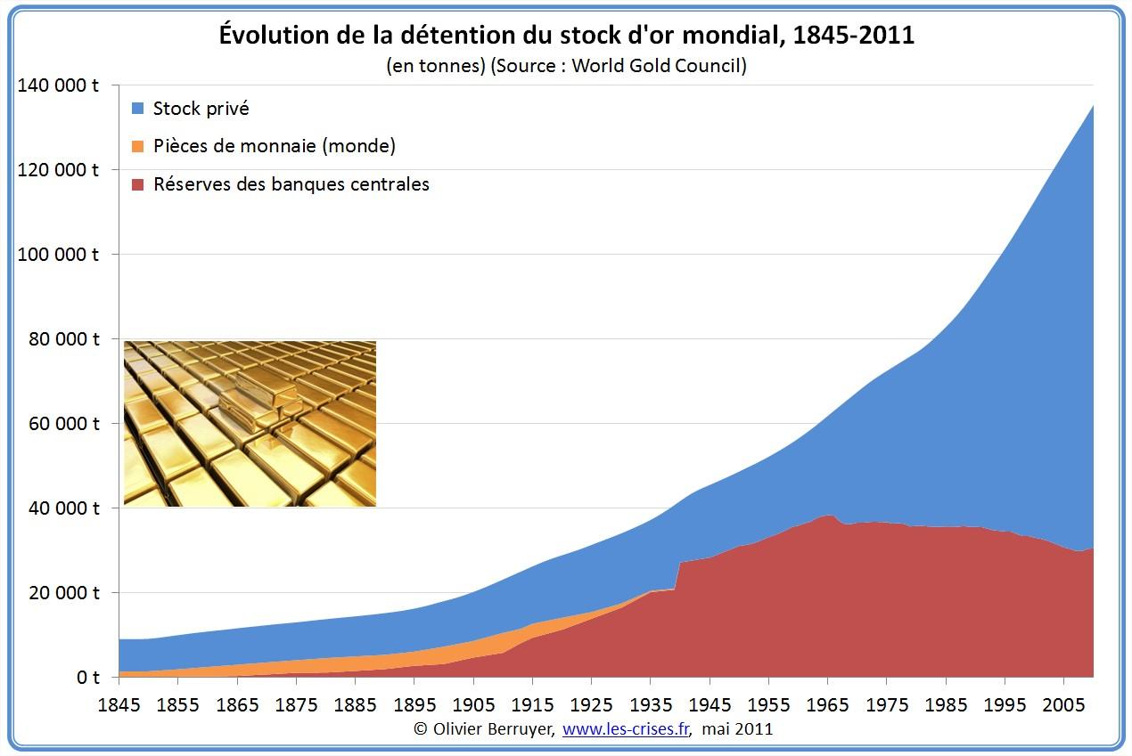 Part des Réserves dans le stock d'or mondial