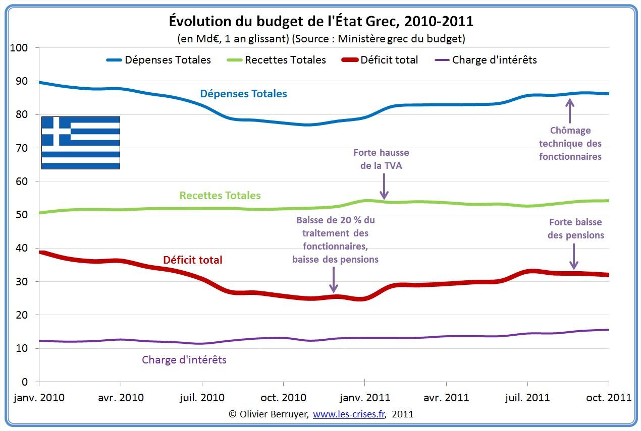 Budget grec Grèce