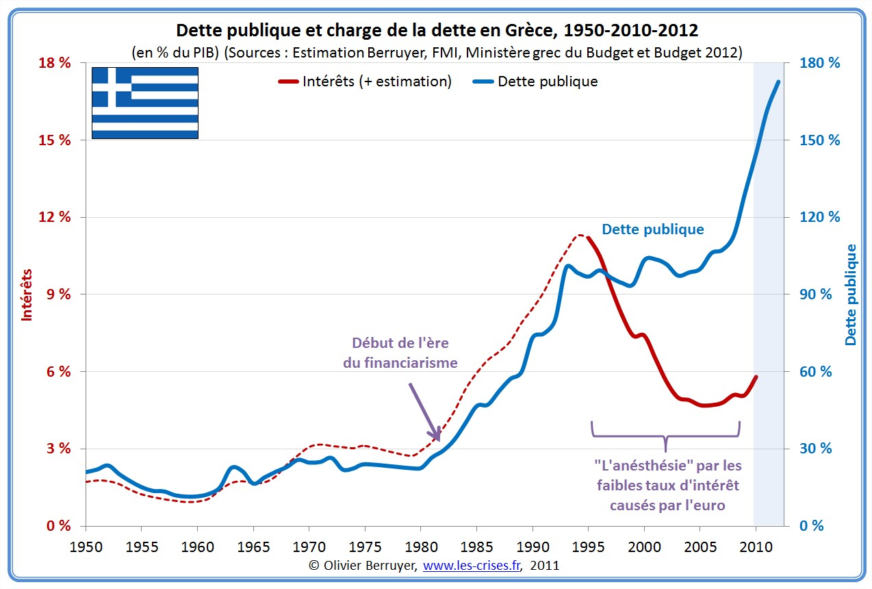 La dette de la Grèce – Le Blog d'Olivier Berruyer