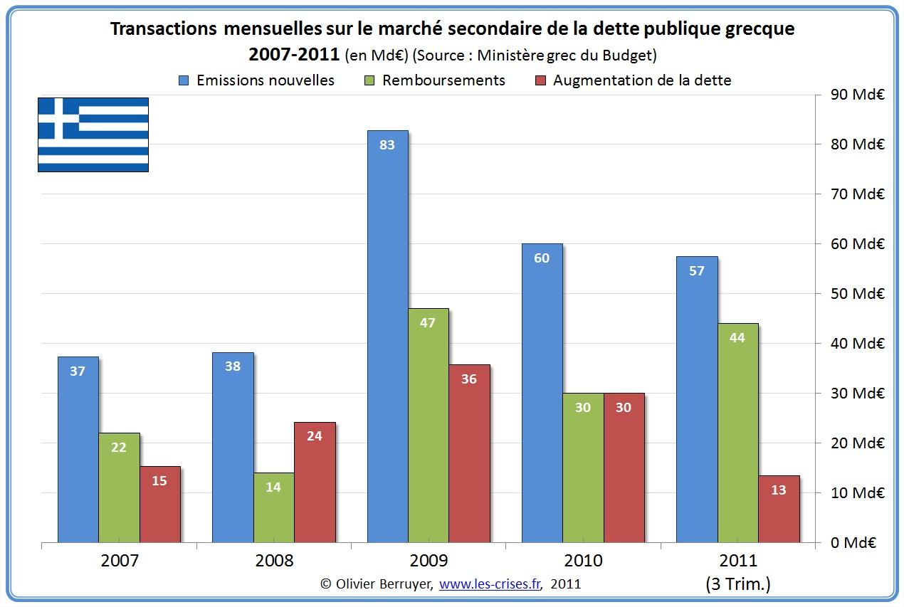 Financement Dette grecque Grèce