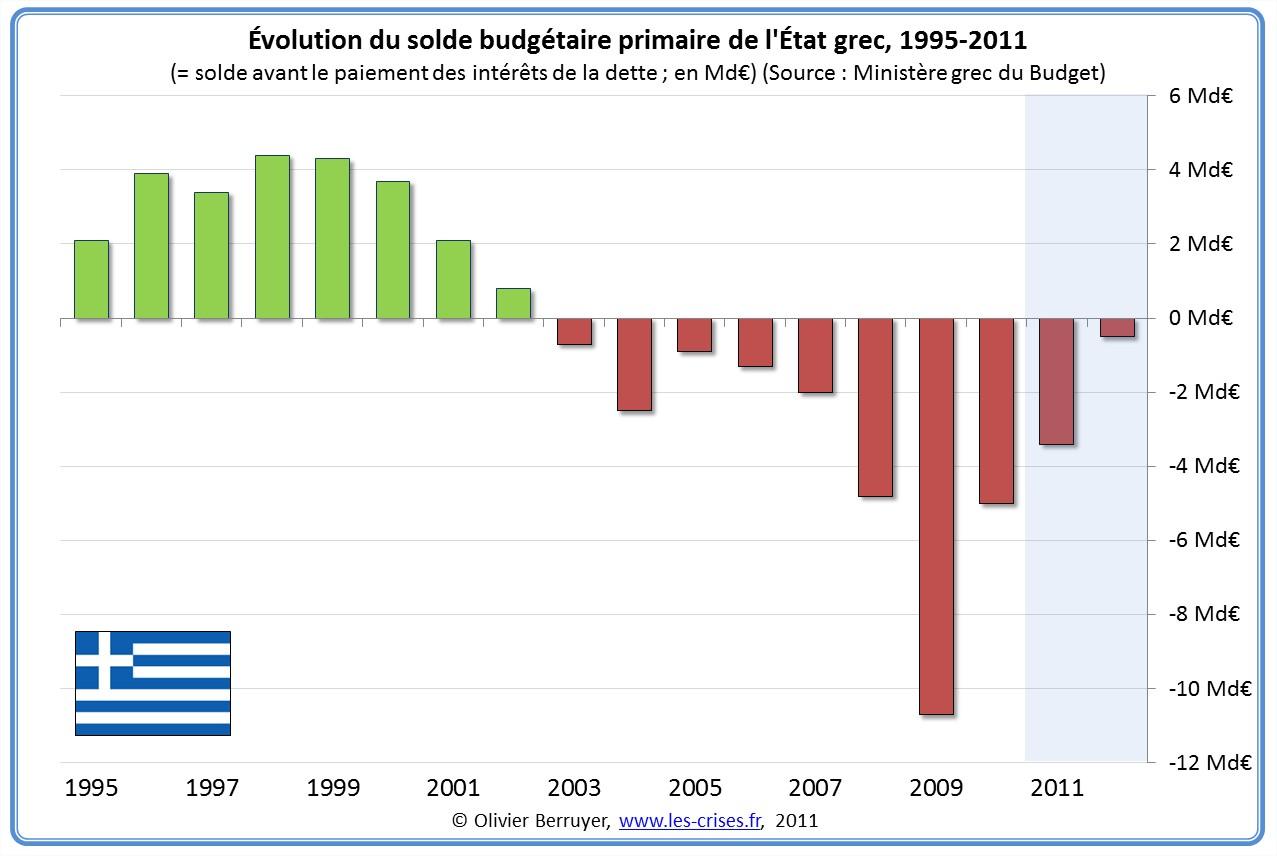 solde primaire deficit grecque grec Grèce