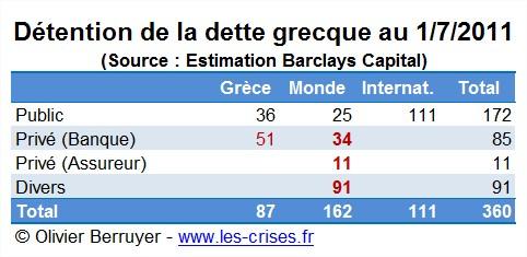 Détention dette grecque Grèce